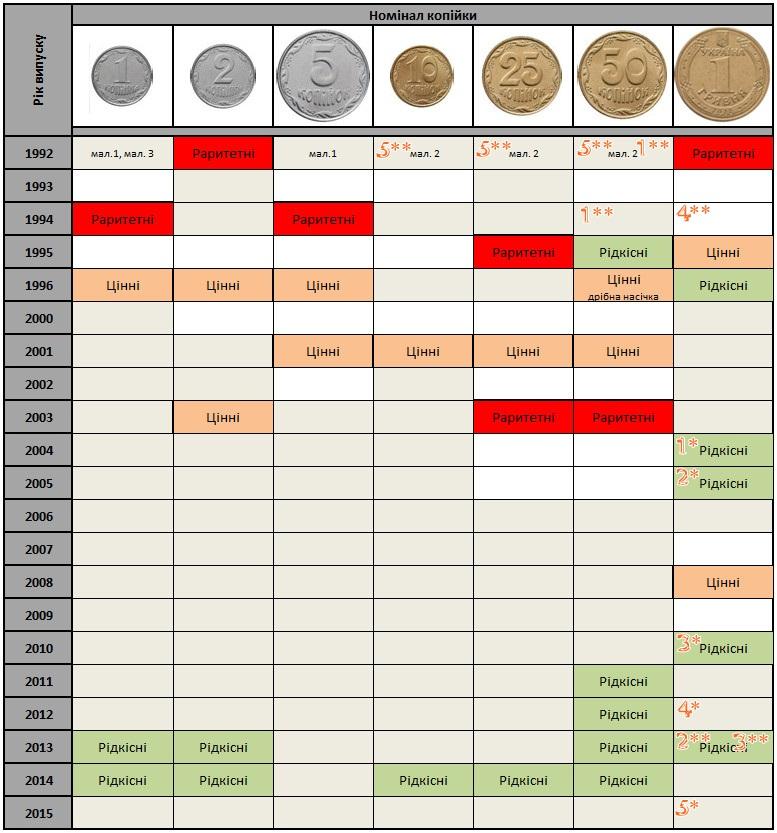 Монети україни ціни каталог монета рубль 1751 года цена